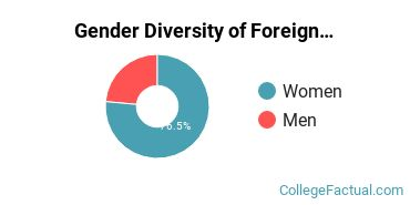 UIC Gender Breakdown of Foreign Languages & Linguistics Master's Degree Grads
