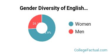 UIUC Gender Breakdown of English Language & Literature Bachelor's Degree Grads