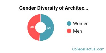 KU Gender Breakdown of Architecture & Related Services Master's Degree Grads