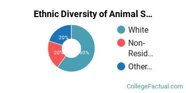 Ethnic Diversity of Animal Science Majors at University of Kentucky
