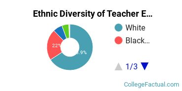 Ethnic Diversity of Teacher Education Subject Specific Majors at University of Louisiana at Lafayette