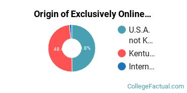 Origin of Exclusively Online Graduate Students at University of Louisville