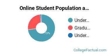 Online Student Population at University of Louisville