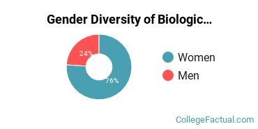 UMary Gender Breakdown of Biological & Biomedical Sciences Bachelor's Degree Grads