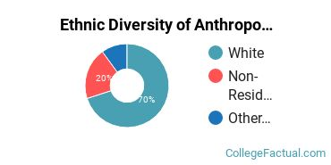 Ethnic Diversity of Anthropology Majors at University of Maryland - College Park