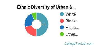Ethnic Diversity of Urban & Regional Planning Majors at University of Missouri - Kansas City