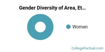 U of NH Gender Breakdown of Area, Ethnic, Culture, & Gender Studies Bachelor's Degree Grads