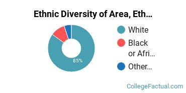 Ethnic Diversity of Area, Ethnic, Culture, & Gender Studies Majors at University of New Hampshire - Main Campus