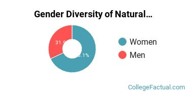 UNC Chapel Hill Gender Breakdown of Natural Resources & Conservation Bachelor's Degree Grads