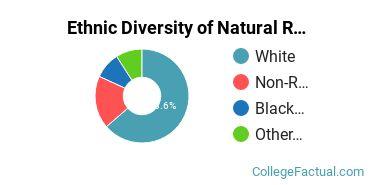 Ethnic Diversity of Natural Resources & Conservation Majors at University of North Carolina at Chapel Hill
