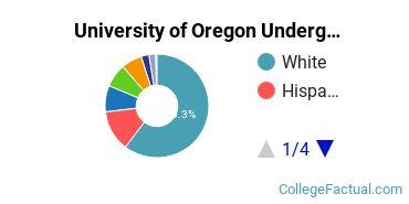 UO Undergraduate Racial-Ethnic Diversity Pie Chart