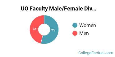 UO Faculty Male/Female Ratio