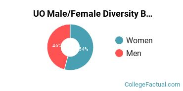 UO Male/Female Ratio