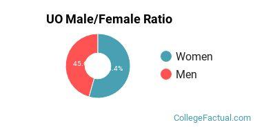 UO Gender Ratio