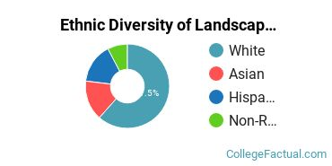 Ethnic Diversity of Landscape Architecture Majors at University of Rhode Island