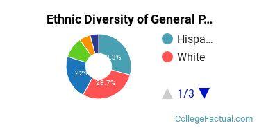 Ethnic Diversity of General Psychology Majors at University of San Francisco