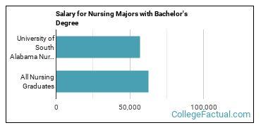 The Nursing Major At University Of South Alabama College Factual