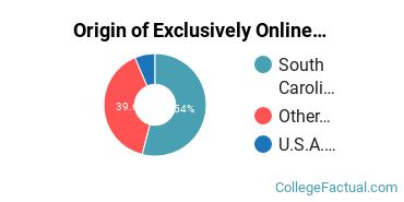 Origin of Exclusively Online Students at University of South Carolina - Beaufort