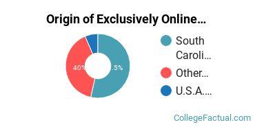 Origin of Exclusively Online Undergraduate Degree Seekers at University of South Carolina - Beaufort