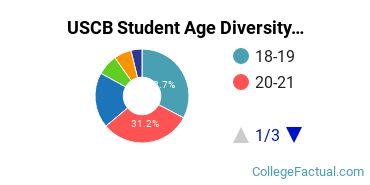 USCB Student Age Diversity