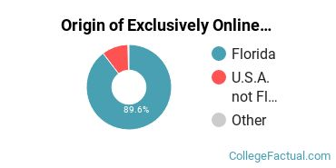 Origin of Exclusively Online Students at University of South Florida - Main Campus