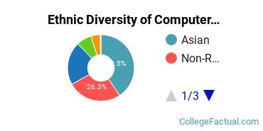 Ethnic Diversity of Computer Science Majors at University of Southern California