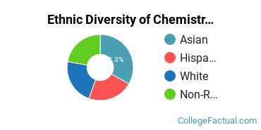 Ethnic Diversity of Chemistry Majors at University of Southern California