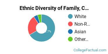 Ethnic Diversity of Family, Consumer & Human Sciences Majors at University of Wisconsin - Madison