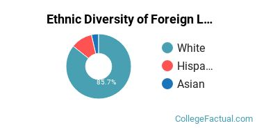 Ethnic Diversity of Foreign Languages & Linguistics Majors at University of Wisconsin - Stevens Point