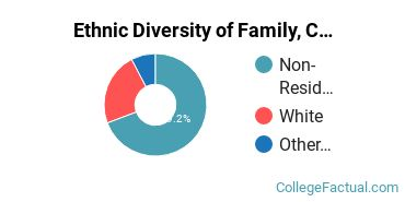 Ethnic Diversity of Family, Consumer & Human Sciences Majors at University of Wisconsin - Stout