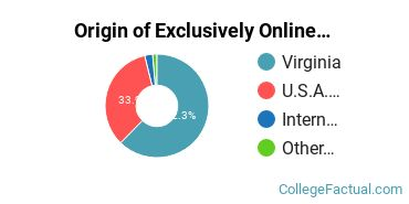 Origin of Exclusively Online Students at Virginia Tech