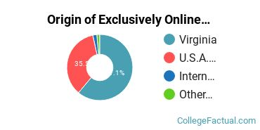 Origin of Exclusively Online Graduate Students at Virginia Tech
