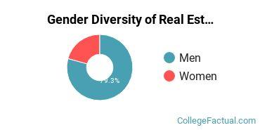 Virginia Tech Gender Breakdown of Real Estate Bachelor's Degree Grads