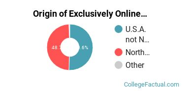 Origin of Exclusively Online Graduate Students at Wake Forest University