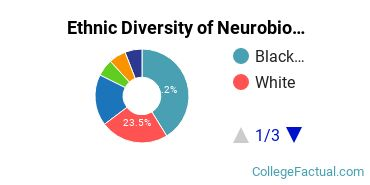 Ethnic Diversity of Neurobiology & Neurosciences Majors at Wake Forest University