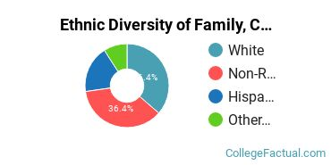 Ethnic Diversity of Family, Consumer & Human Sciences Majors at Washington State University