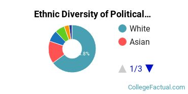 Ethnic Diversity of Political Science & Government Majors at Washington University in St Louis