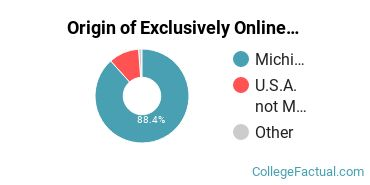 Origin of Exclusively Online Undergraduate Degree Seekers at Washtenaw Community College