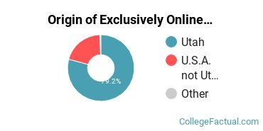 Origin of Exclusively Online Undergraduate Degree Seekers at Weber State University