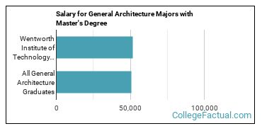 The Architecture Major At Wentworth Institute Of Technology College Factual