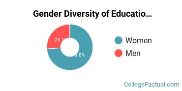 WVSU Gender Breakdown of Education Bachelor's Degree Grads