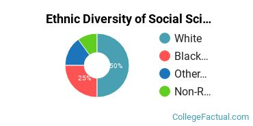 Ethnic Diversity of Social Sciences Majors at West Virginia State University
