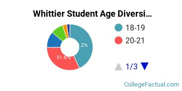 Whittier Student Age Diversity