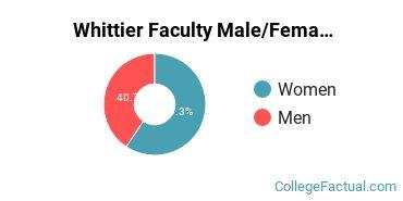 Whittier Faculty Male/Female Ratio