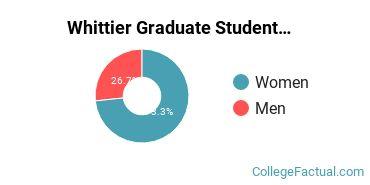 Whittier Graduate Student Gender Ratio