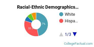 Whittier College Graduate Students Racial-Ethnic Diversity Pie Chart