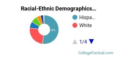 Whittier College Undergraduate Racial-Ethnic Diversity Pie Chart
