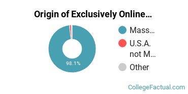 Origin of Exclusively Online Graduate Students at Worcester State University