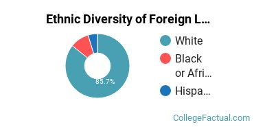 Ethnic Diversity of Foreign Languages & Linguistics Majors at Xavier University