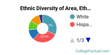 Ethnic Diversity of Area, Ethnic, Culture, & Gender Studies Majors at Yale University